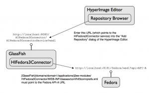 Integrate Fedora Repository
