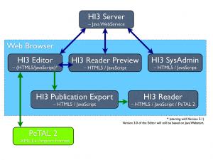 HI3_Architecture